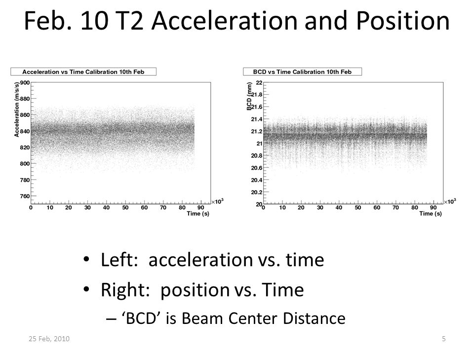 25 Feb, 2010 Feb. 10 T2 Acceleration and Position Left: acceleration vs.