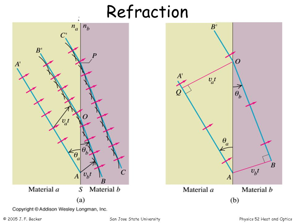 Refraction © 2005 J. F. Becker San Jose State University Physics 52 Heat and Optics