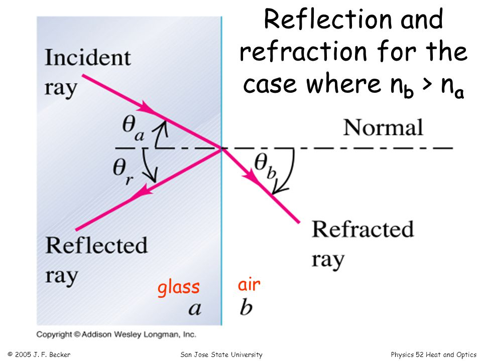 Reflection and refraction for the case where n b > n a glass air © 2005 J.