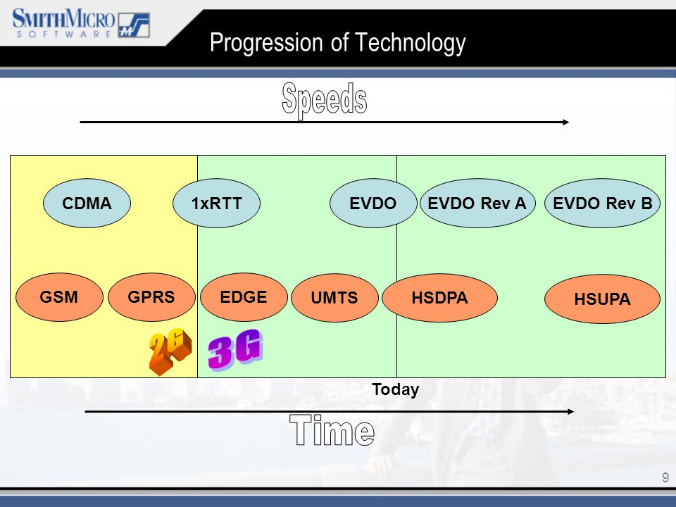 9 Today Progression of Technology CDMA GSMGPRS 1xRTTEVDO EDGE UMTSHSDPA EVDO Rev AEVDO Rev B HSUPA
