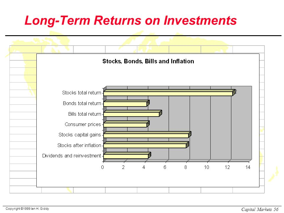 Copyright ©1999 Ian H. Giddy Capital Markets 56 Long-Term Returns on Investments
