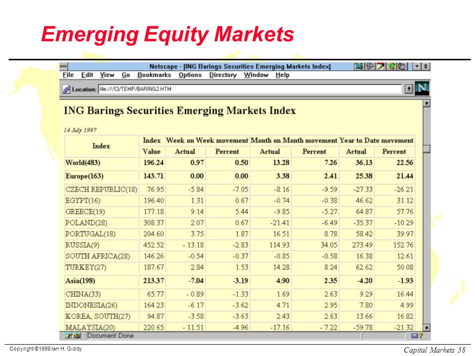 Copyright ©1999 Ian H. Giddy Capital Markets 58 Emerging Equity Markets