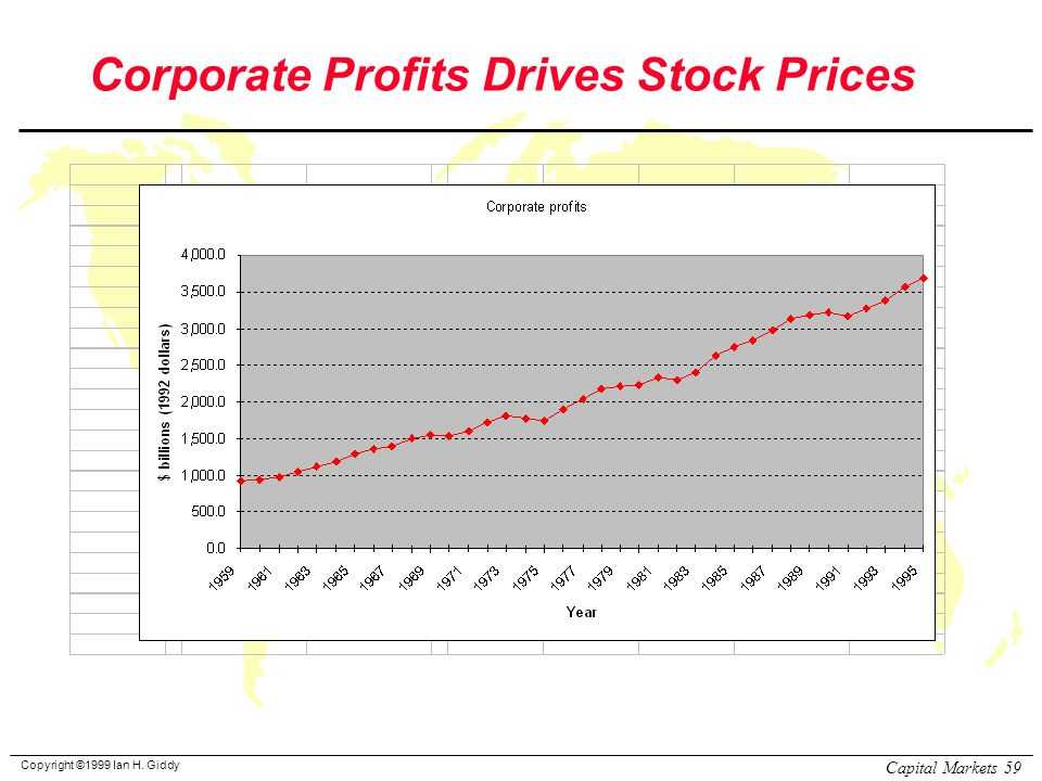 Copyright ©1999 Ian H. Giddy Capital Markets 59 Corporate Profits Drives Stock Prices