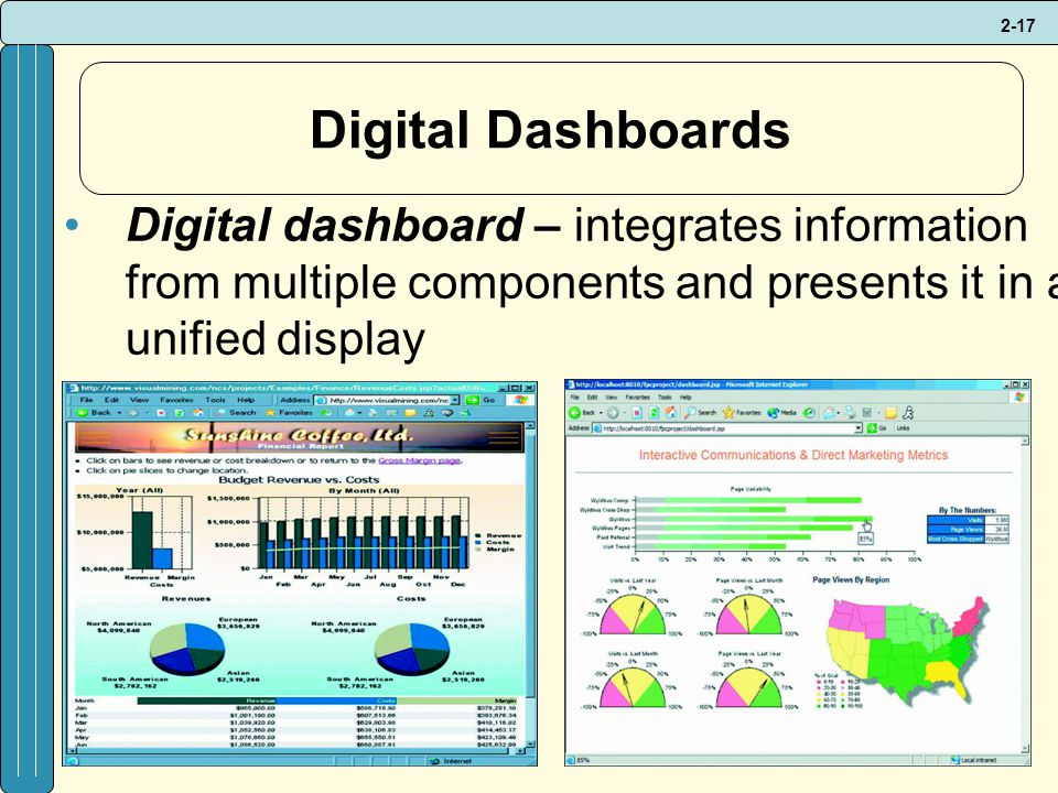 2-17 Digital Dashboards Digital dashboard – integrates information from multiple components and presents it in a unified display