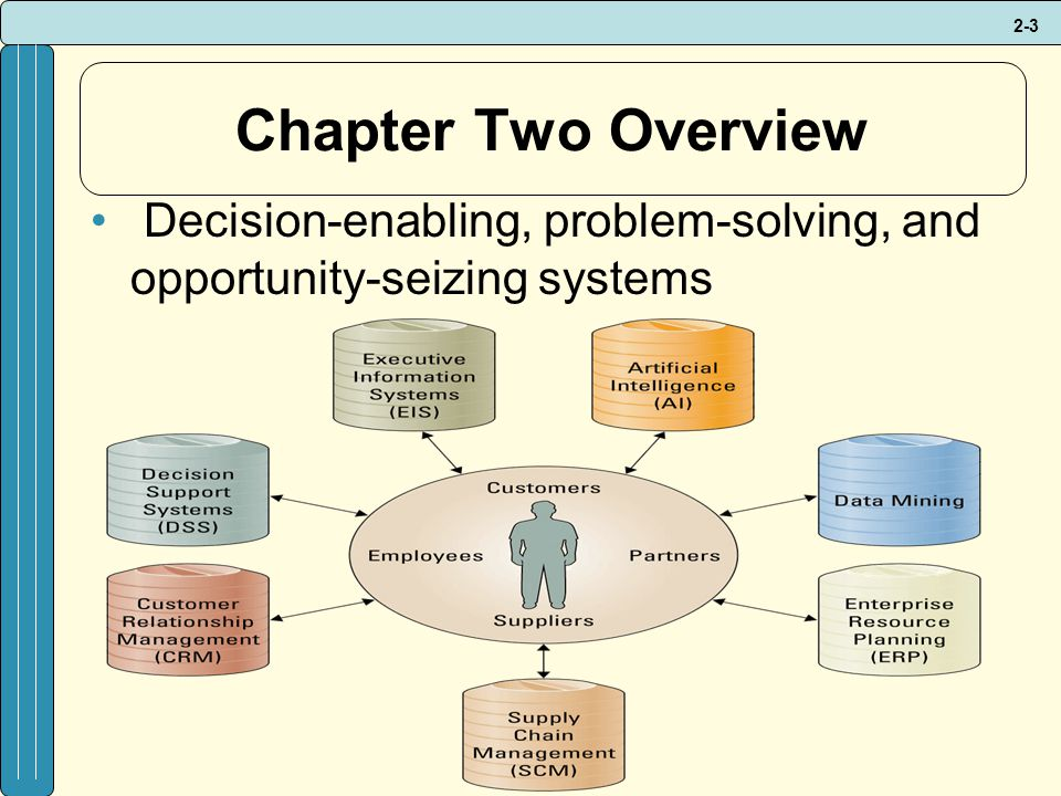 2-3 Chapter Two Overview Decision-enabling, problem-solving, and opportunity-seizing systems