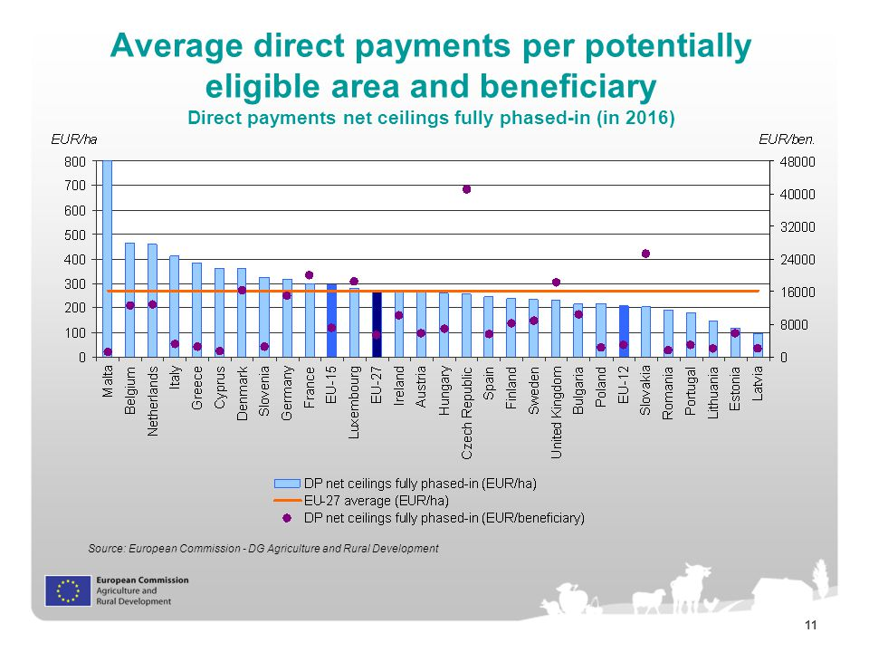 11 Average direct payments per potentially eligible area and beneficiary Direct payments net ceilings fully phased-in (in 2016) Source: European Commission - DG Agriculture and Rural Development