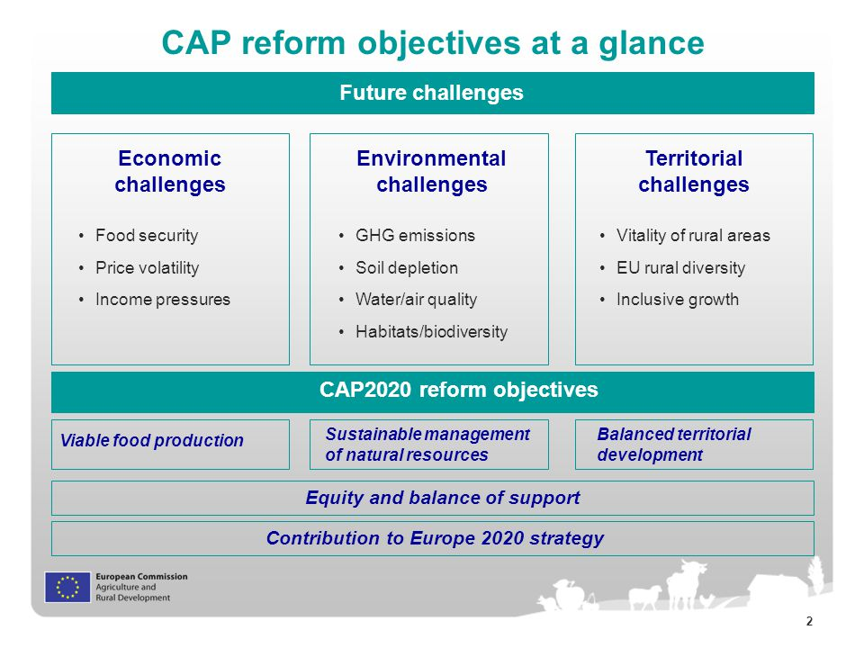 2 CAP reform objectives at a glance Future challenges Economic challenges Environmental challenges Territorial challenges Food security Price volatility Income pressures GHG emissions Soil depletion Water/air quality Habitats/biodiversity Vitality of rural areas EU rural diversity Inclusive growth Equity and balance of support Contribution to Europe 2020 strategy Viable food production Sustainable management of natural resources Balanced territorial development CAP2020 reform objectives