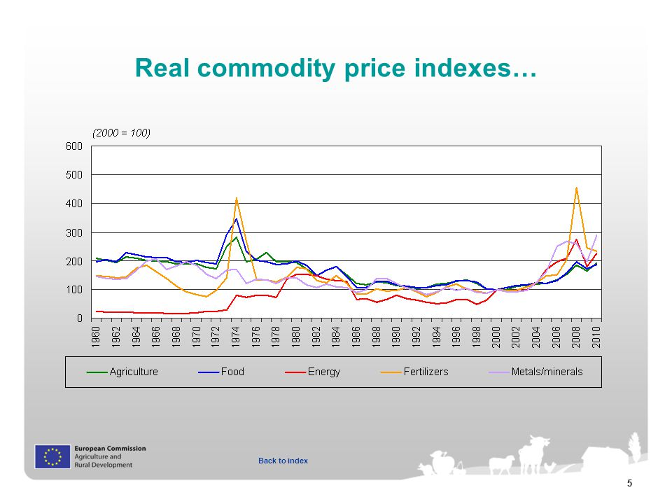 55 Real commodity price indexes… Back to index