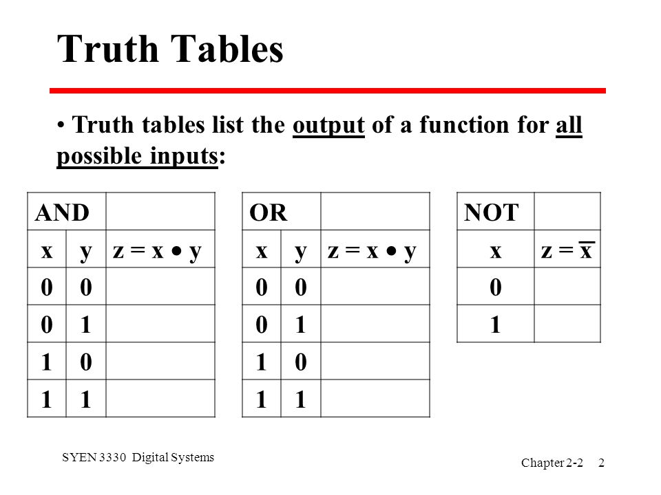 SYEN 3330 Digital Systems Chapter Truth Tables Truth tables list the output of a function for all possible inputs: AND xy z = x  y OR xy z = x  y NOT xz = x 0 1
