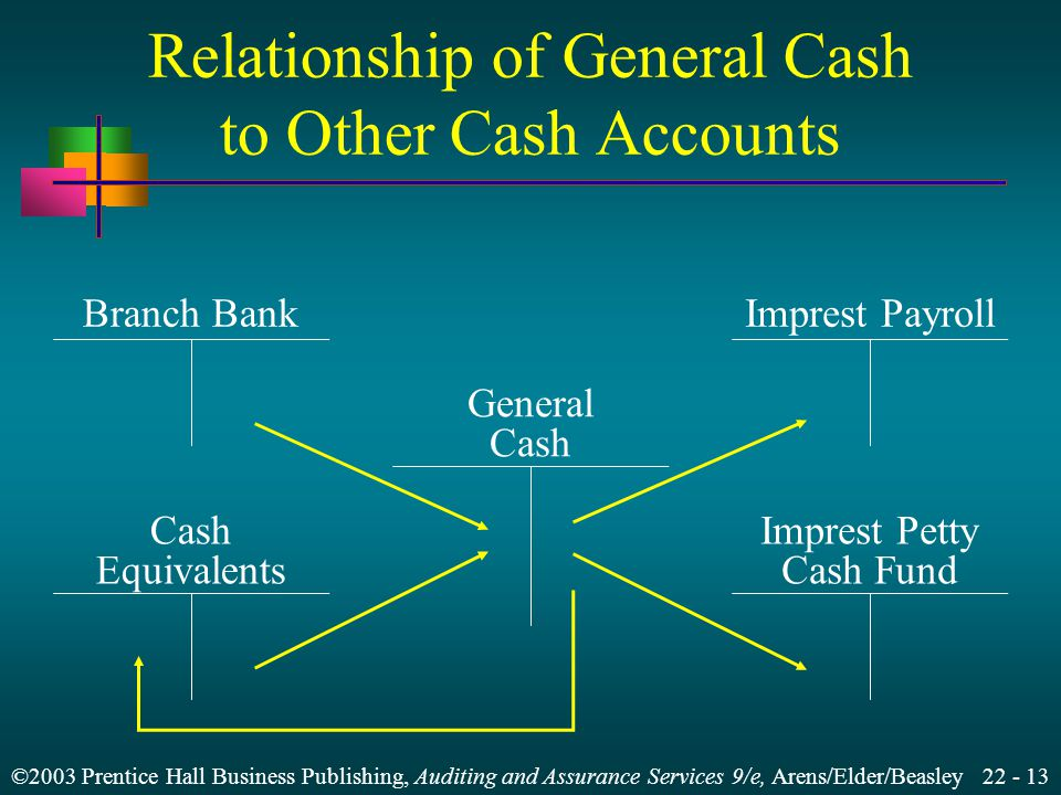 ©2003 Prentice Hall Business Publishing, Auditing and Assurance Services 9/e, Arens/Elder/Beasley  General cash account  Imprest payroll account  Branch bank account  Imprest petty cash fund  Cash equivalents Types of Cash Accounts