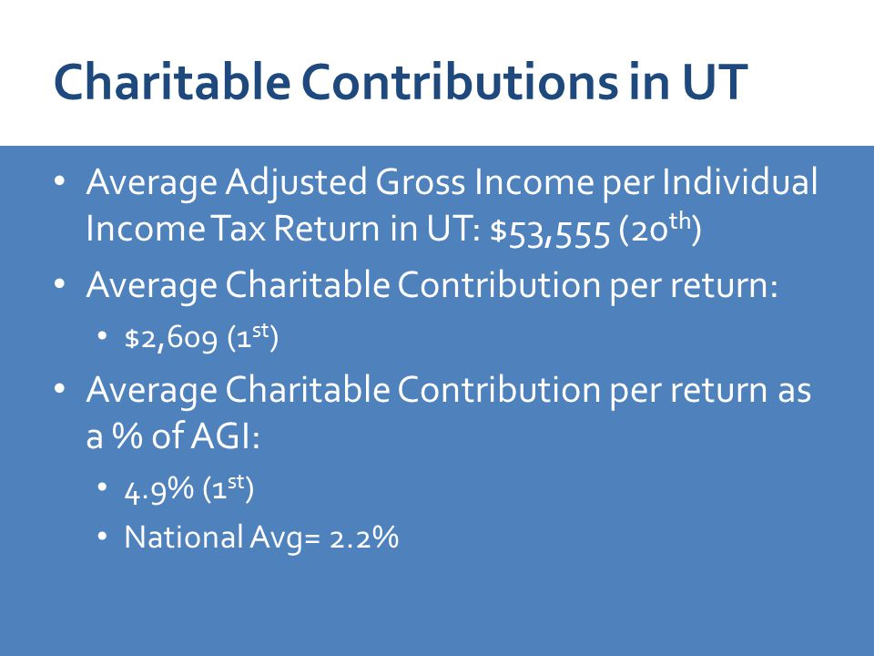 Charitable Contributions in UT Average Adjusted Gross Income per Individual Income Tax Return in UT: $53,555 (20 th ) Average Charitable Contribution per return: $2,609 (1 st ) Average Charitable Contribution per return as a % of AGI: 4.9% (1 st ) National Avg= 2.2%
