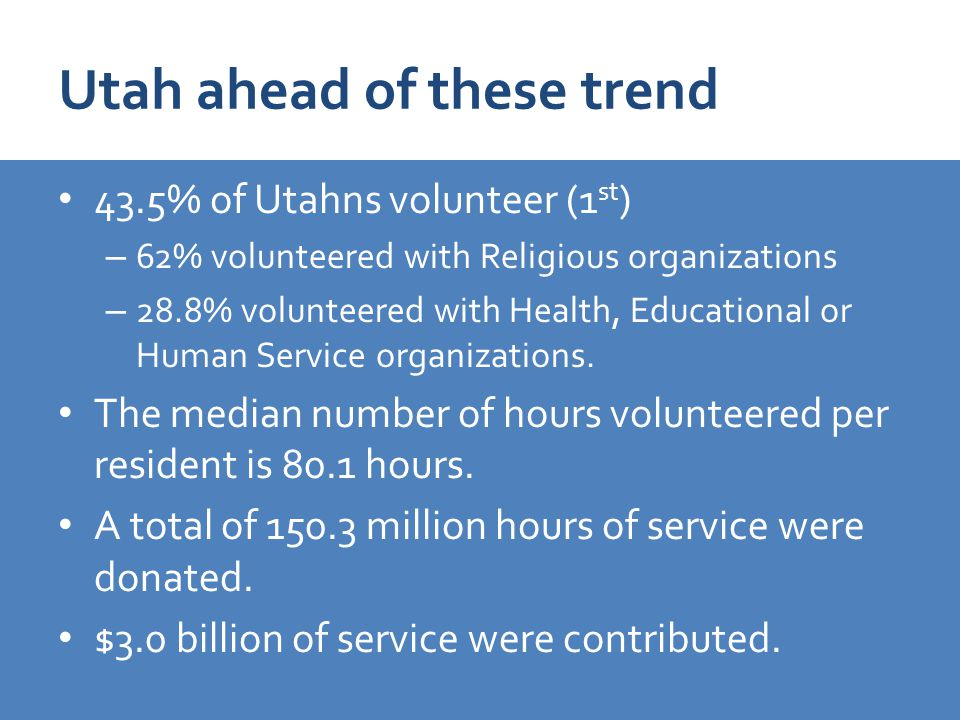 Utah ahead of these trend 43.5% of Utahns volunteer (1 st ) – 62% volunteered with Religious organizations – 28.8% volunteered with Health, Educational or Human Service organizations.