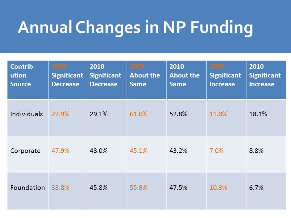 Annual Changes in NP Funding Contrib- ution Source 2009 Significant Decrease 2010 Significant Decrease 2009 About the Same 2010 About the Same 2009 Significant Increase 2010 Significant Increase Individuals27.9%29.1%61.0%52.8%11.0%18.1% Corporate47.9%48.0%45.1%43.2%7.0%8.8% Foundation33.8%45.8%55.9%47.5%10.3%6.7%