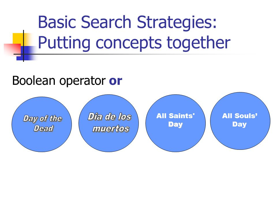 Basic Search Strategies: Putting concepts together Boolean operator and Venn diagrams serve as a visual expression of the Boolean operations Market Economy Women