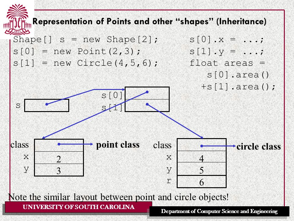 UNIVERSITY OF SOUTH CAROLINA Department of Computer Science and Engineering Representation of Points and other shapes (Inheritance) Shape[] s = new Shape[2]; s[0] = new Point(2,3); s[1] = new Circle(4,5,6); s class xyrxyr 456456 xyxy 2323 point class circle class Note the similar layout between point and circle objects.