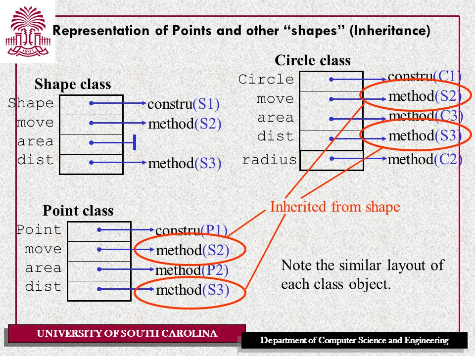 UNIVERSITY OF SOUTH CAROLINA Department of Computer Science and Engineering Representation of Points and other shapes (Inheritance) Shape class Shape move area dist constru(S1) method(S2) method(S3) Circle class Circle move area dist constru(C1) method(S2) method(C3) method(S3) radius method(C2) Inherited from shape Point class Point move area dist constru(P1) method(S2) method(S3) method(P2) Note the similar layout of each class object.