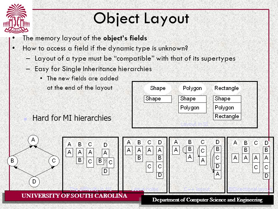 UNIVERSITY OF SOUTH CAROLINA Department of Computer Science and Engineering Object Layout The memory layout of the object's fields How to access a field if the dynamic type is unknown.