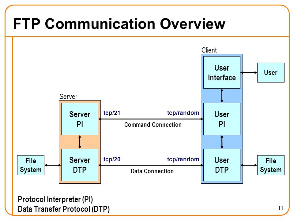 11 FTP Communication Overview File System Server PI Server DTP User DTP File System User PI User Interface User Command Connection Data Connection Protocol Interpreter (PI) Data Transfer Protocol (DTP) tcp/21 tcp/20 tcp/random Server Client
