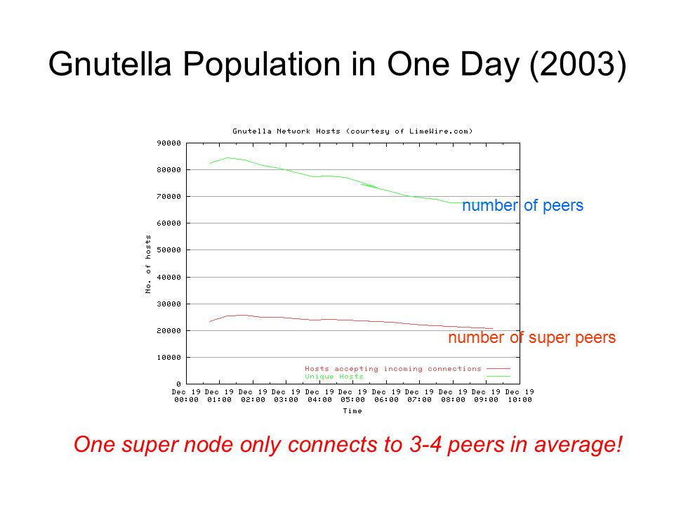 Gnutella Population in One Day (2003) number of peers number of super peers One super node only connects to 3-4 peers in average!