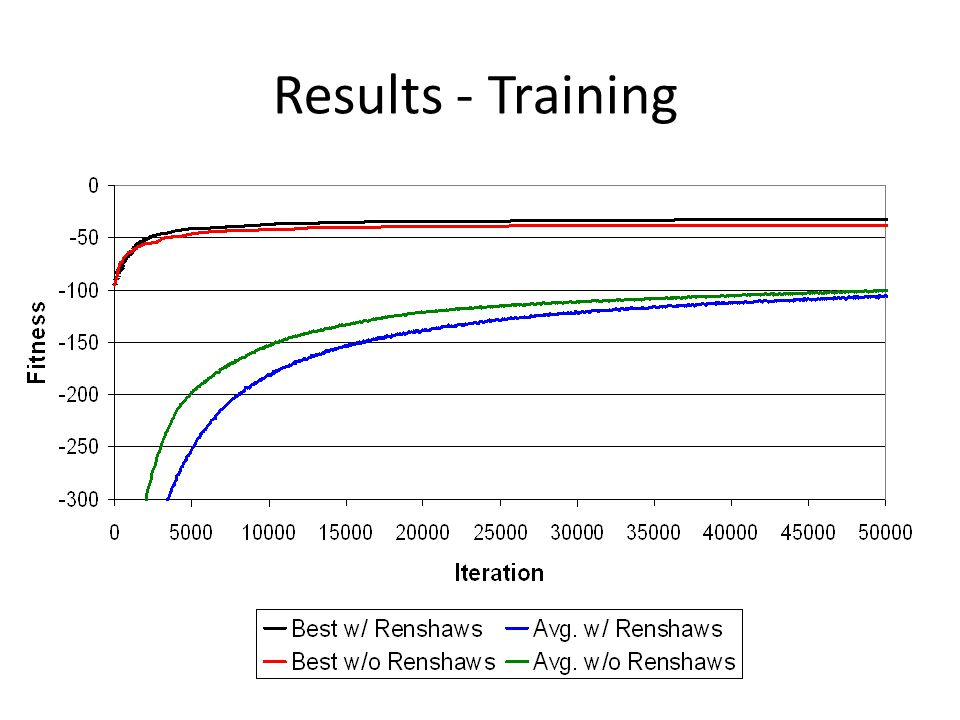 Results - Training