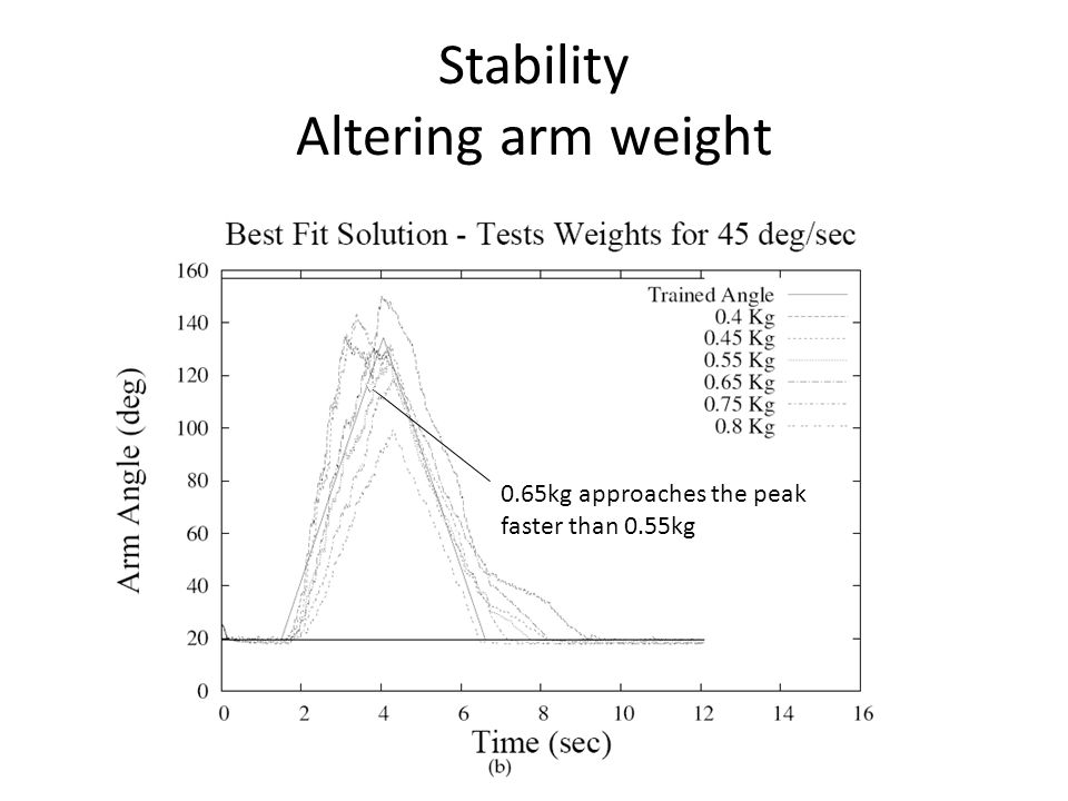 Stability Altering arm weight 0.65kg approaches the peak faster than 0.55kg