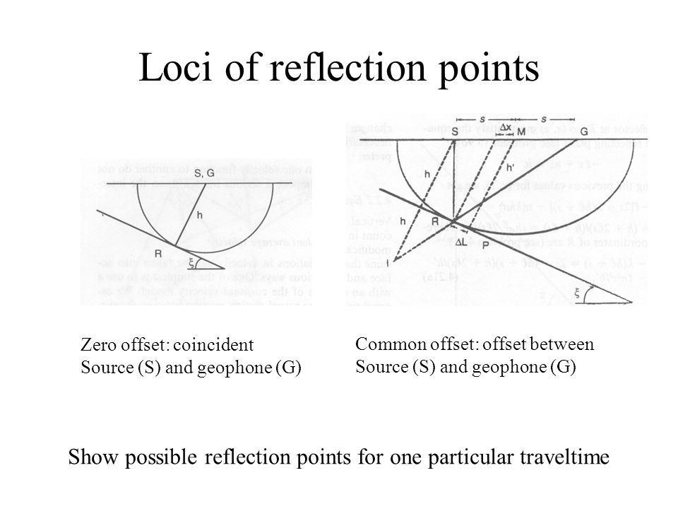 Loci of reflection points Zero offset: coincident Source (S) and geophone (G) Common offset: offset between Source (S) and geophone (G) Show possible reflection points for one particular traveltime