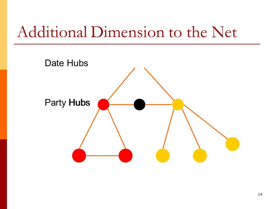 14 Additional Dimension to the Net Date Hubs Party HubsHubs