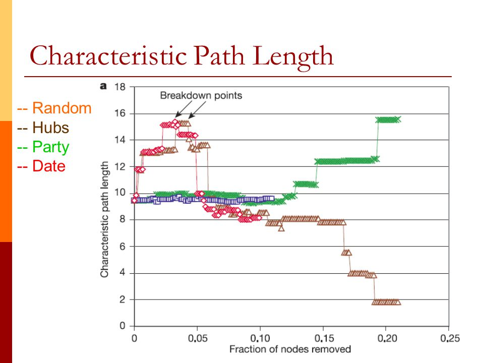 15 Characteristic Path Length -- Random -- Hubs -- Party -- Date