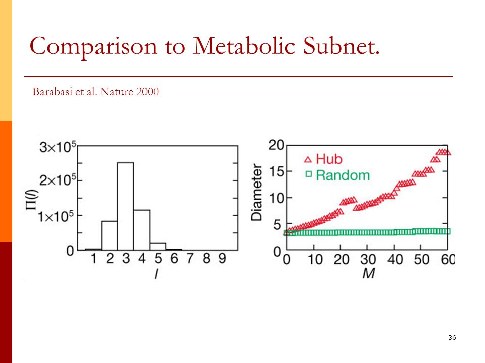 36 Comparison to Metabolic Subnet. Barabasi et al. Nature 2000