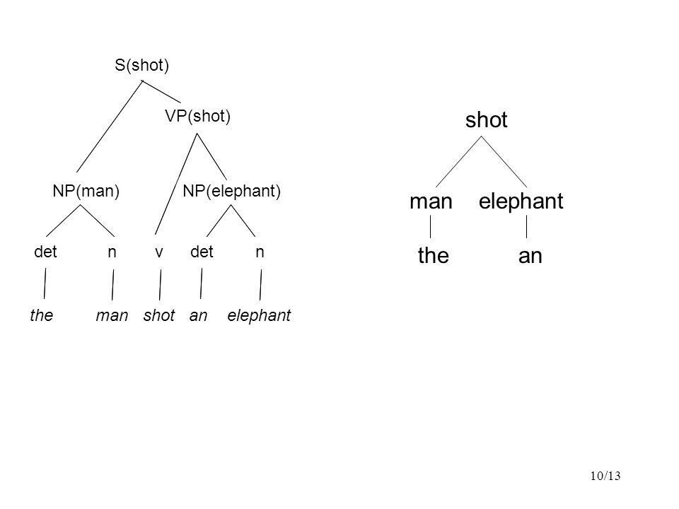 10/13 the man shot an elephant NP detnv n NP VP S the man shot an elephant NP(man) detnv n NP(elephant) VP(shot) S(shot) shot man elephant the an