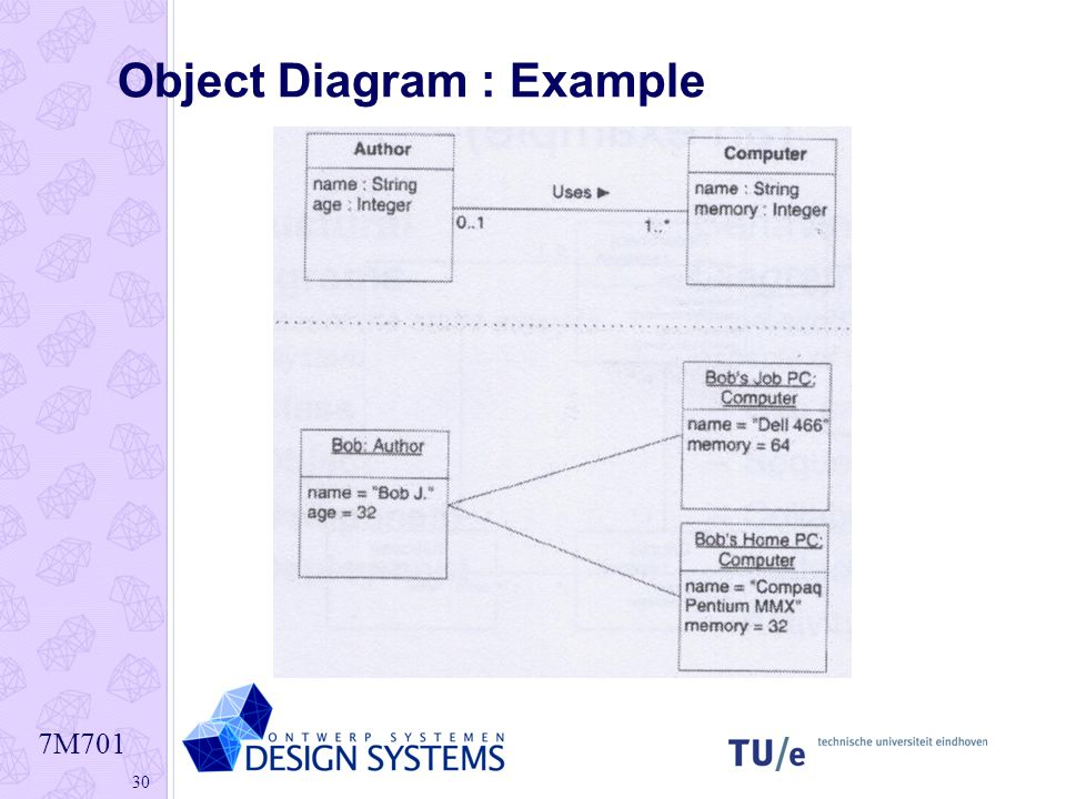 7m701 1 class diagram advanced concepts 7m701 2 characteristics 30 7m701 30 object diagram example ccuart Choice Image