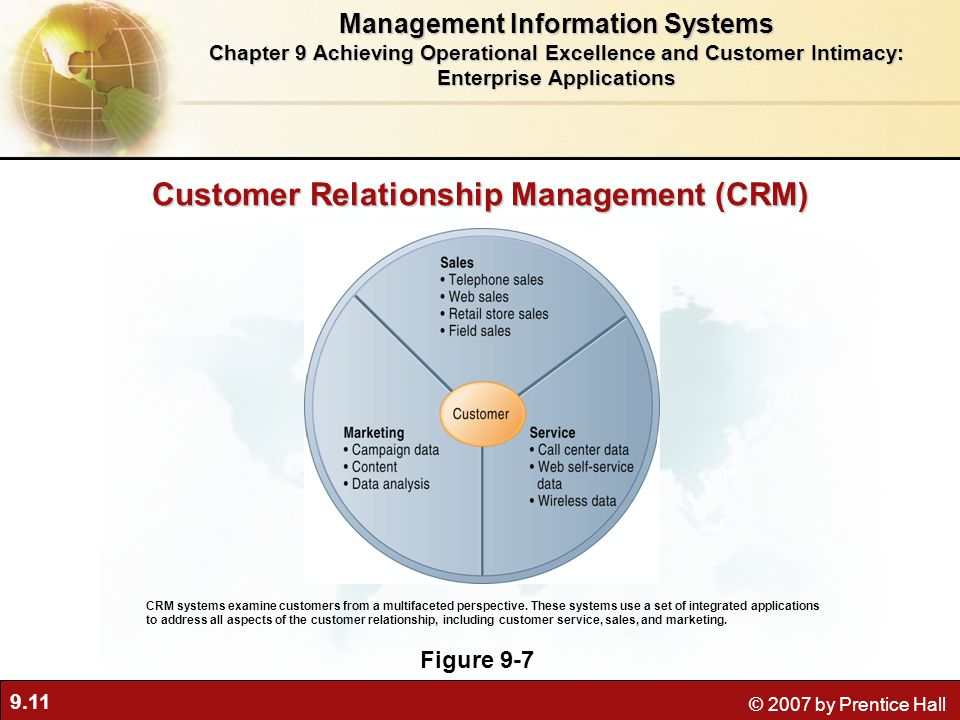 9.11 © 2007 by Prentice Hall Customer Relationship Management (CRM) Figure 9-7 CRM systems examine customers from a multifaceted perspective.