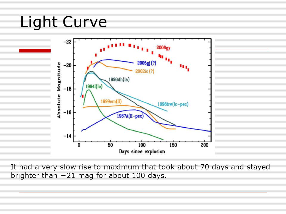 Light Curve It had a very slow rise to maximum that took about 70 days and stayed brighter than −21 mag for about 100 days.