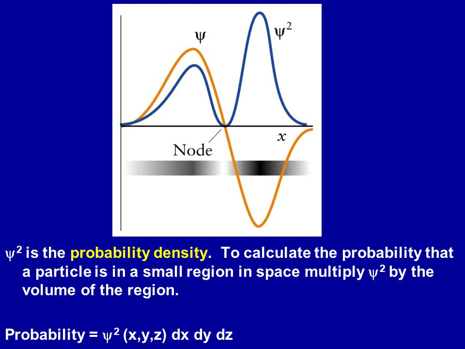  2 is the probability density.