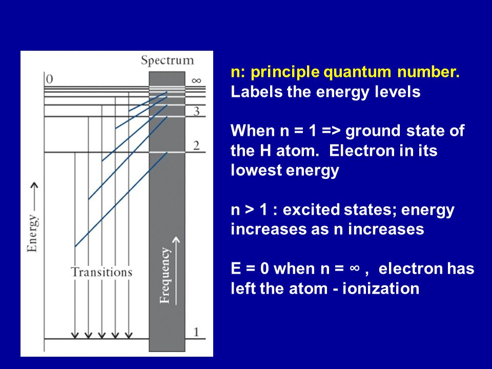 n: principle quantum number. Labels the energy levels When n = 1 => ground state of the H atom.