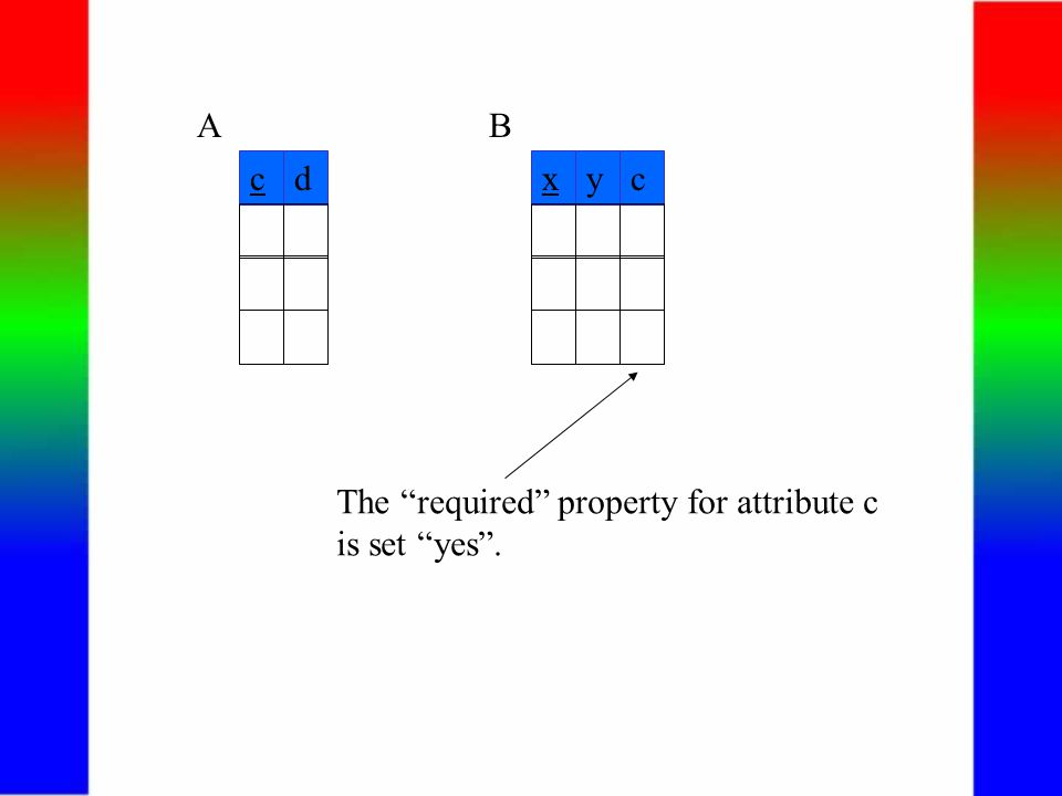 cd A xyc B The required property for attribute c is set yes .