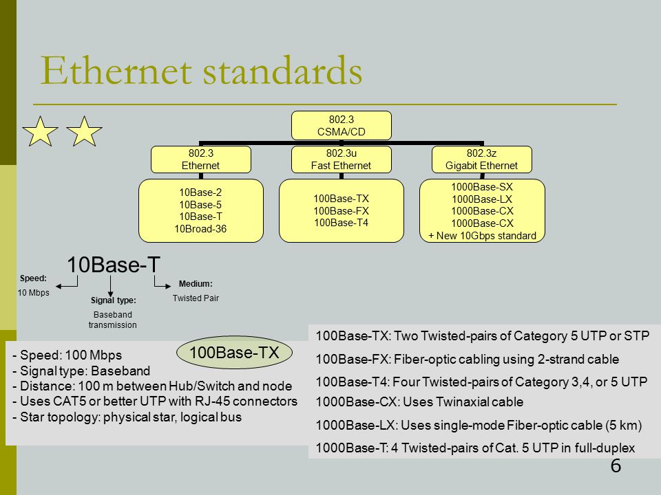 6 Ethernet standards 10Base-T Speed: 10 Mbps Signal type: Baseband transmission Medium: Twisted Pair - Speed: 100 Mbps - Signal type: Baseband - Distance: 100 m between Hub/Switch and node - Uses CAT5 or better UTP with RJ-45 connectors - Star topology: physical star, logical bus 100Base-TX 100Base-TX: Two Twisted-pairs of Category 5 UTP or STP 100Base-FX: Fiber-optic cabling using 2-strand cable 100Base-T4: Four Twisted-pairs of Category 3,4, or 5 UTP 1000Base-CX: Uses Twinaxial cable 1000Base-LX: Uses single-mode Fiber-optic cable (5 km) 1000Base-T: 4 Twisted-pairs of Cat.