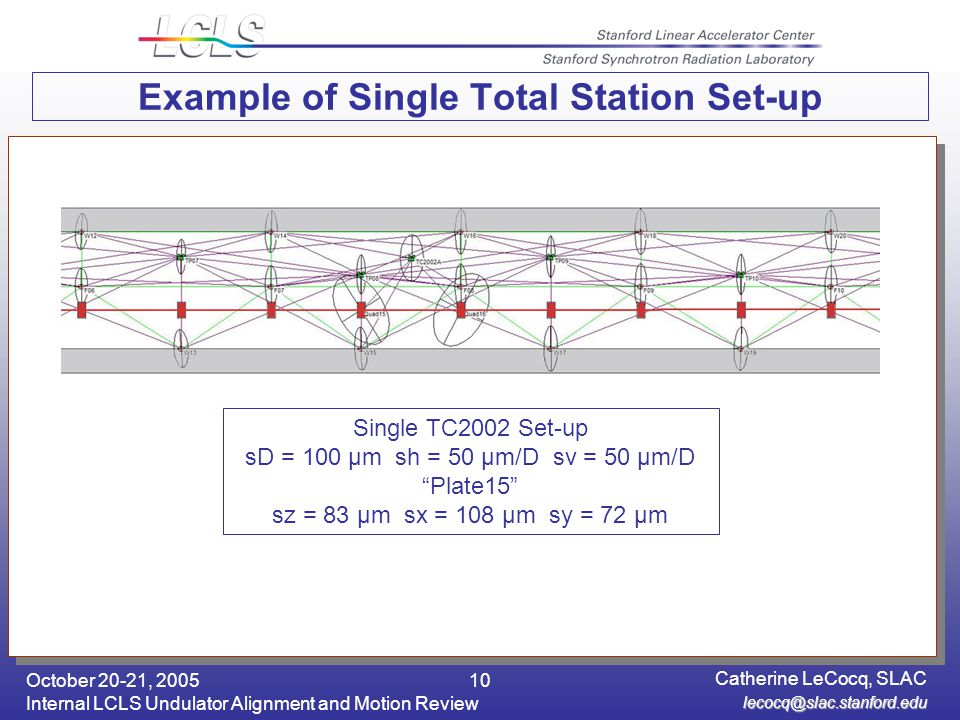 October 20-21, 2005 Internal LCLS Undulator Alignment and Motion Review Catherine LeCocq, SLAC 10 Example of Single Total Station Set-up Single TC2002 Set-up sD = 100 μm sh = 50 μm/D sv = 50 μm/D Plate15 sz = 83 μm sx = 108 μm sy = 72 μm