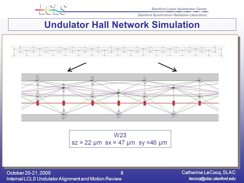 October 20-21, 2005 Internal LCLS Undulator Alignment and Motion Review Catherine LeCocq, SLAC 8 Undulator Hall Network Simulation W23 sz = 22 μm sx = 47 μm sy =46 μm