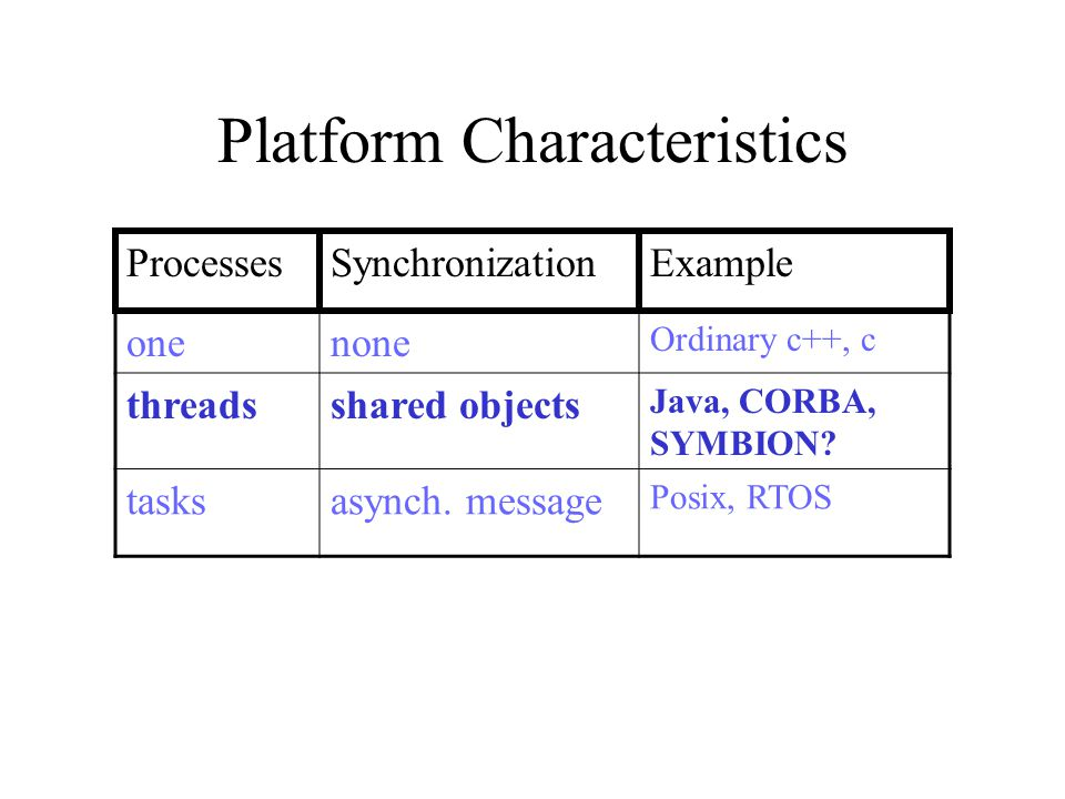 Platform Characteristics onenone Ordinary c++, c threadsshared objects Java, CORBA, SYMBION.