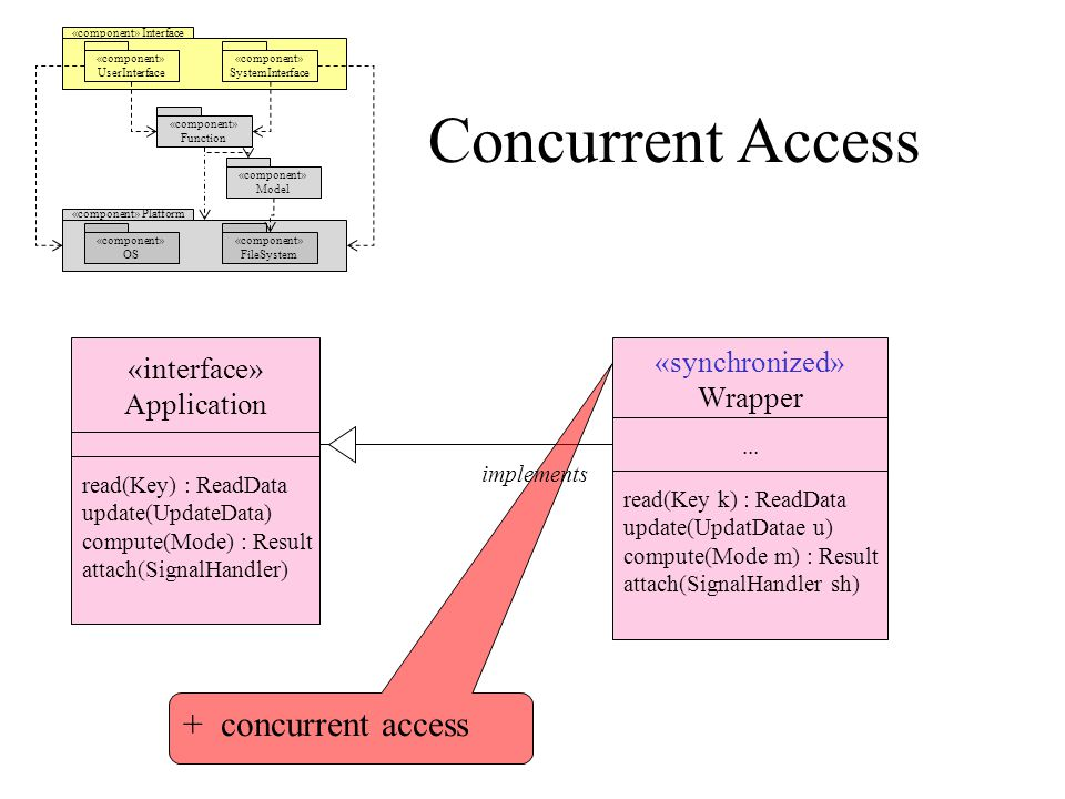 Concurrent Access «component» Interface «component» UserInterface «component» SystemInterface «component» Model «component» Platform «component» OS «component» FileSystem «component» Function «interface» Application read(Key) : ReadData update(UpdateData) compute(Mode) : Result attach(SignalHandler) «synchronized» Wrapper...