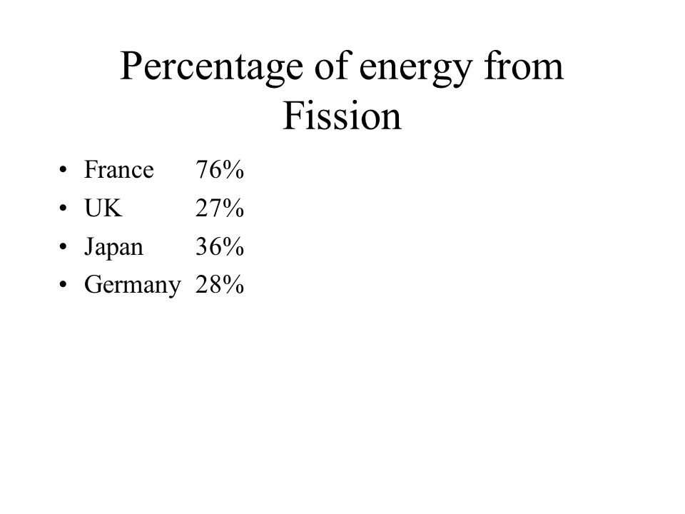 Percentage of energy from Fission France76% UK27% Japan36% Germany 28%