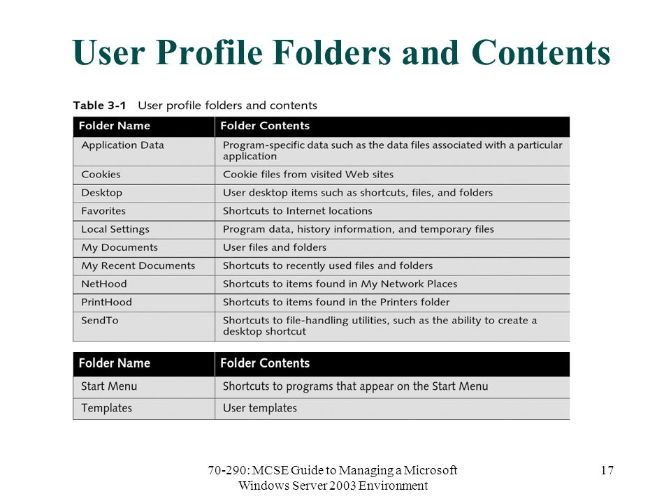 70-290: MCSE Guide to Managing a Microsoft Windows Server 2003 Environment 17 User Profile Folders and Contents