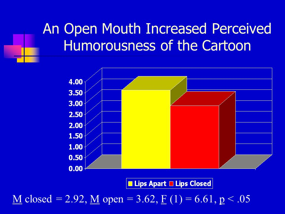 An Open Mouth Increased Perceived Humorousness of the Cartoon M closed = 2.92, M open = 3.62, F (1) = 6.61, p <.05