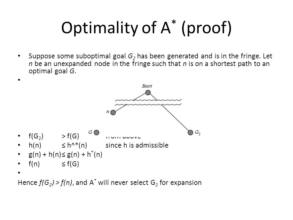 Optimality of A * (proof) Suppose some suboptimal goal G 2 has been generated and is in the fringe.