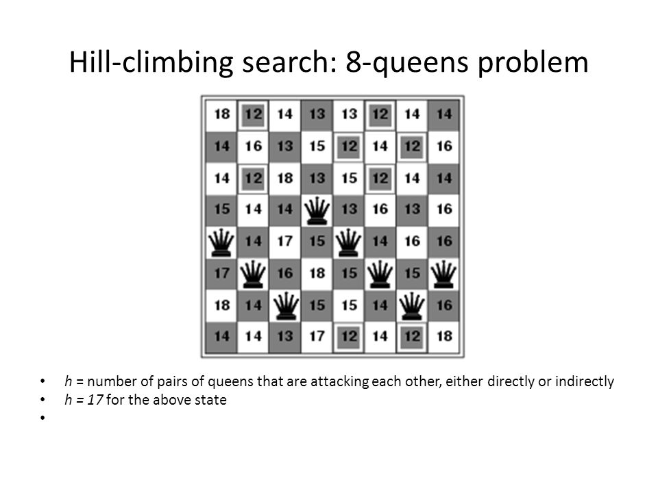 Hill-climbing search: 8-queens problem h = number of pairs of queens that are attacking each other, either directly or indirectly h = 17 for the above state