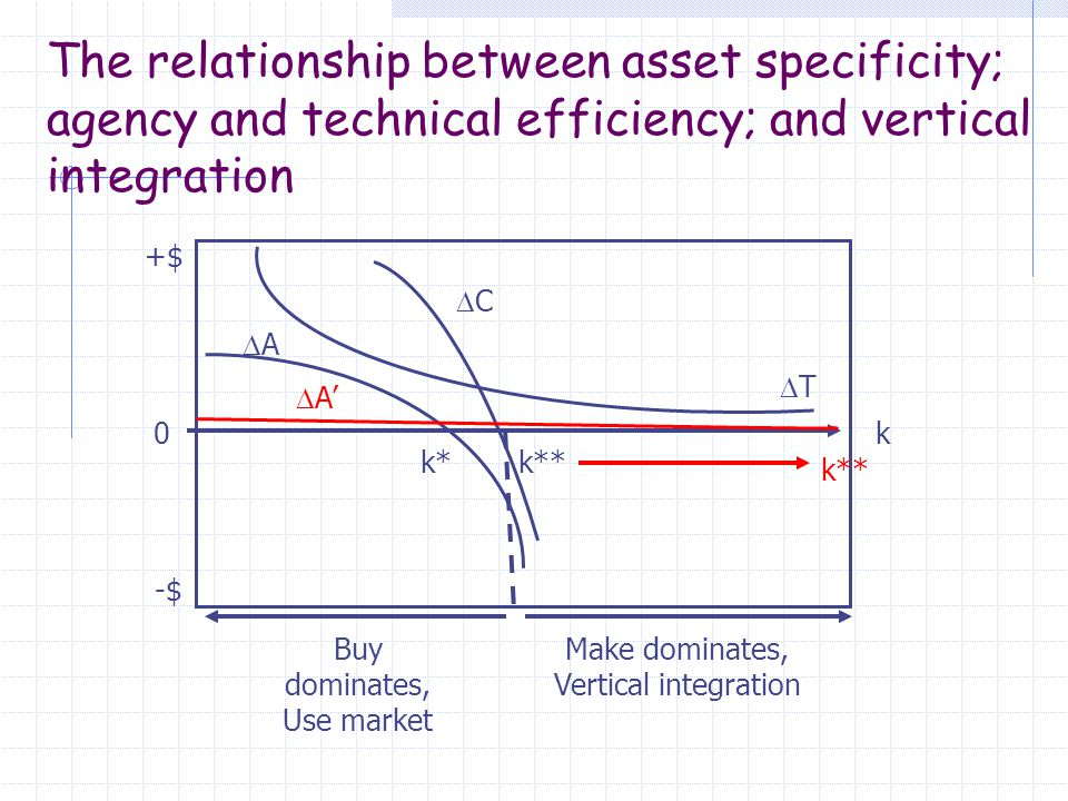 The relationship between asset specificity; agency and technical efficiency; and vertical integration Buy dominates, Use market +$ k0 -$ TT CC AA k*k** Make dominates, Vertical integration  A' k**