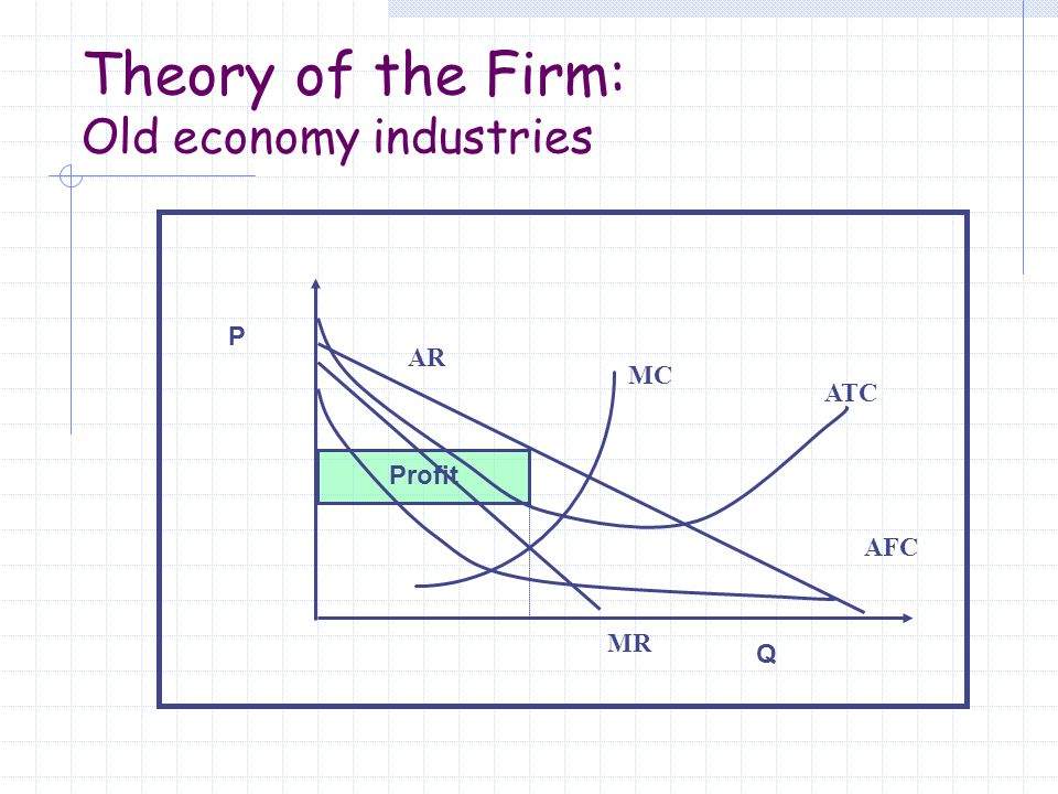 Theory of the Firm: Old economy industries P Q Profit MC ATC MR AR AFC