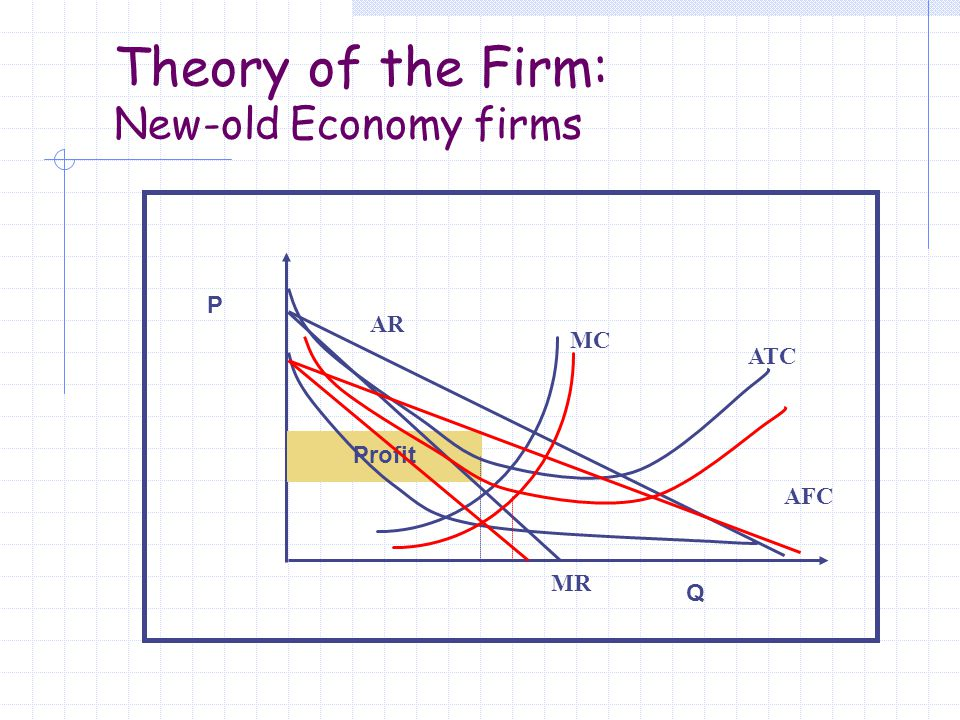 Theory of the Firm: New-old Economy firms P Q Profit MC ATC MR AR AFC