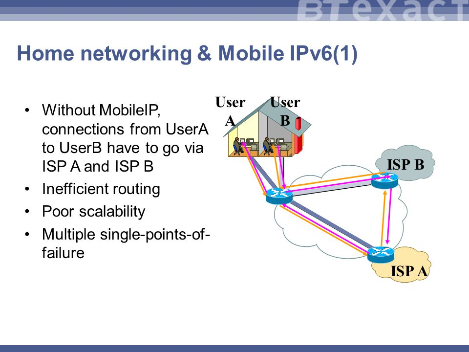 Home networking & Mobile IPv6(1) Without MobileIP, connections from UserA to UserB have to go via ISP A and ISP B Inefficient routing Poor scalability Multiple single-points-of- failure ISP B User A User B ISP A